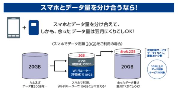 ポケットWiFi,SoftbankのポケットWiFi,スマ放題WiFiルータープラン