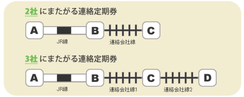 Suica,定期券,JR線と連絡線