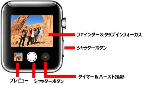 Applewatch,遠隔シャッター