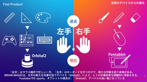 Orbital2の特徴