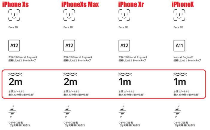 iPhoneX,iPhoneXs,違い