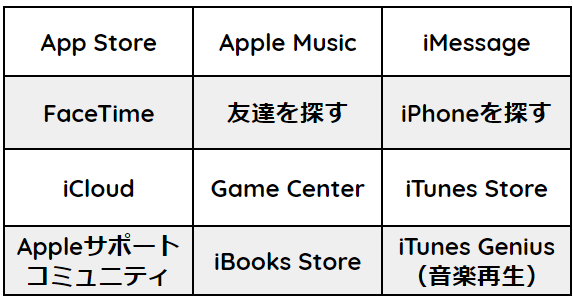 Apple ID,必要,コンテンツ